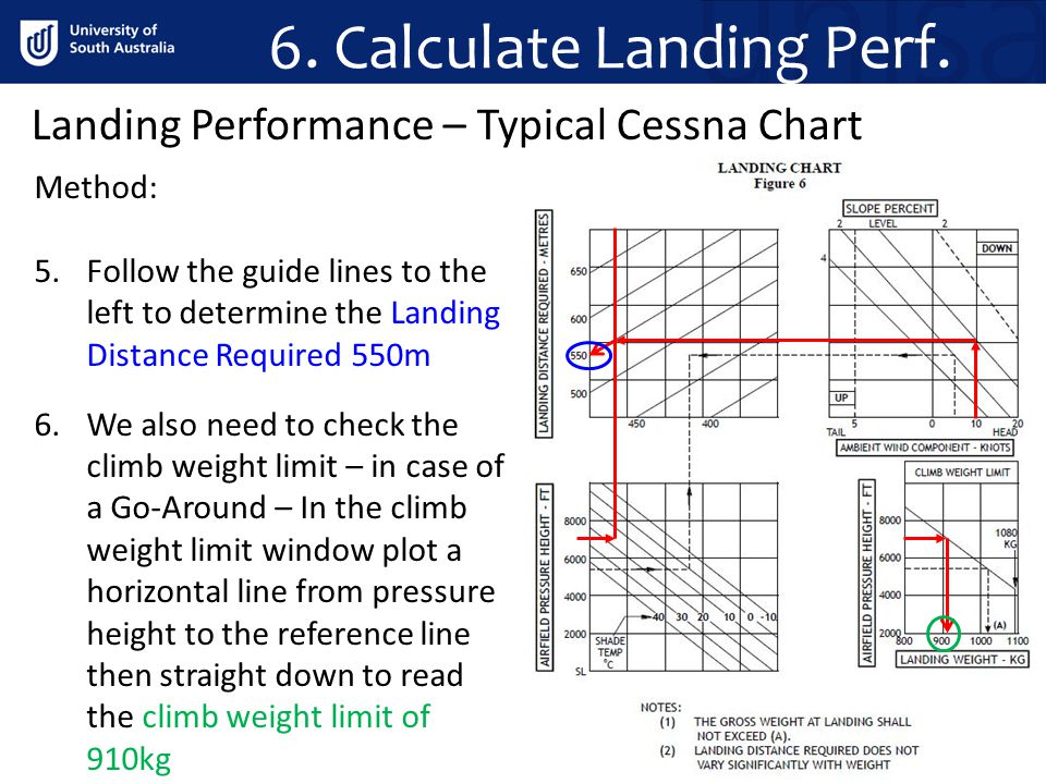 6. Calculate Landing Perf. Method: 5.Follow the guide lines to the left to determine the Landing Distance Required 550m 6.We also need to check the cl