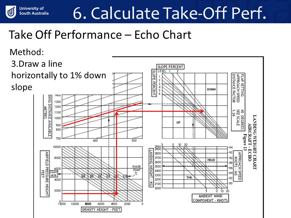 6. Calculate Take-Off Perf. Method: Take Off Performance – Echo Chart 3.Draw a line horizontally to 1% down slope