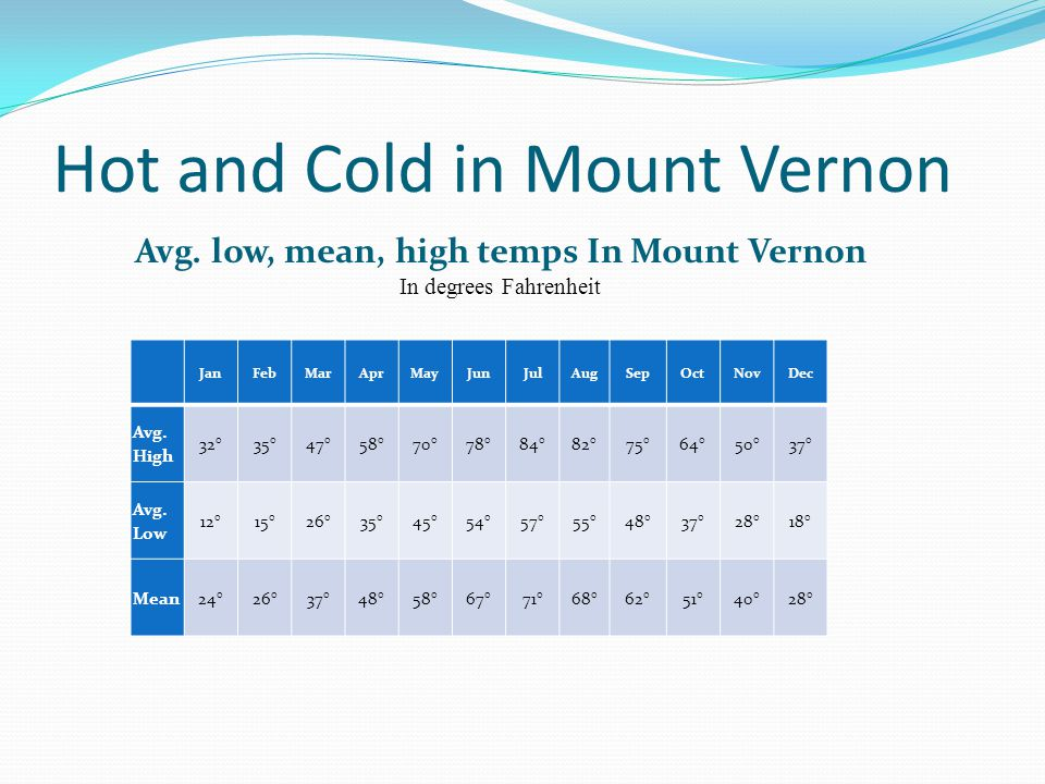 Hot and Cold in Mount Vernon Avg.
