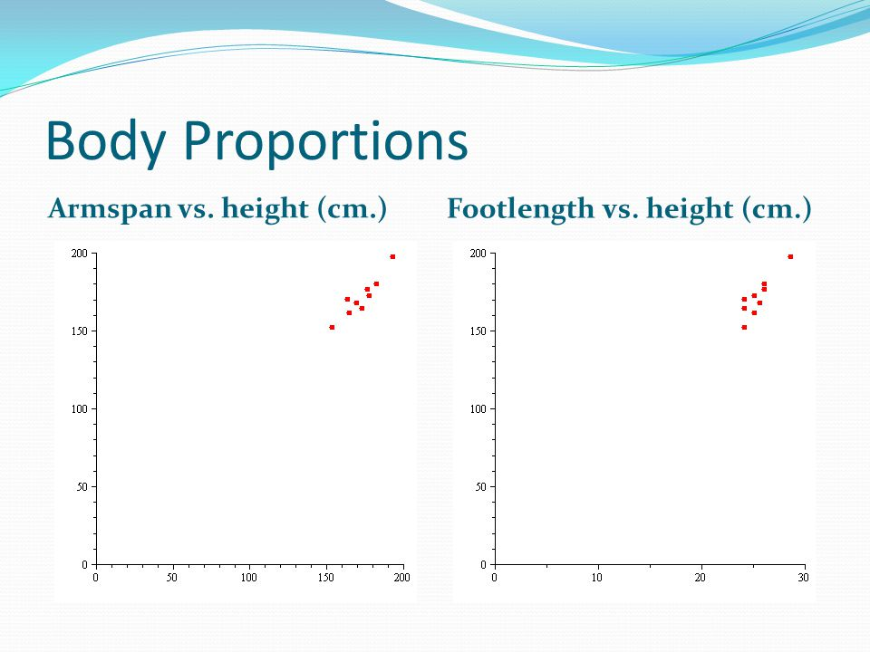 Body Proportions Armspan vs. height (cm.) Footlength vs. height (cm.)