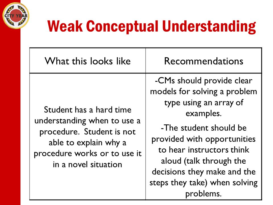 Weak Conceptual Understanding What this looks likeRecommendations Student has a hard time understanding when to use a procedure.
