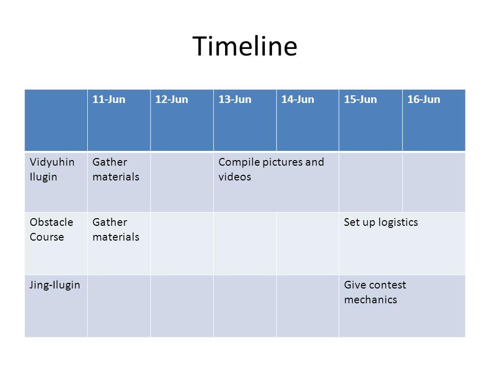 Timeline 11-Jun12-Jun13-Jun14-Jun15-Jun16-Jun Vidyuhin Ilugin Gather materials Compile pictures and videos Obstacle Course Gather materials Set up logistics Jing-IluginGive contest mechanics
