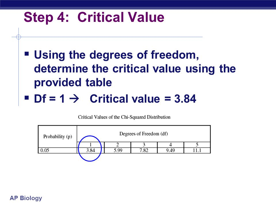 AP Biology Step 4: Critical Value  Using the degrees of freedom, determine the critical value using the provided table  Df = 1  Critical value = 3.
