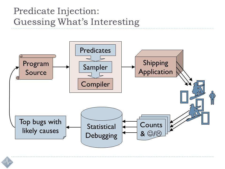 Predicate Injection: Guessing What's Interesting Program Source Compiler Shipping Application Sampler Predicates Counts & /  Statistical Debugging To