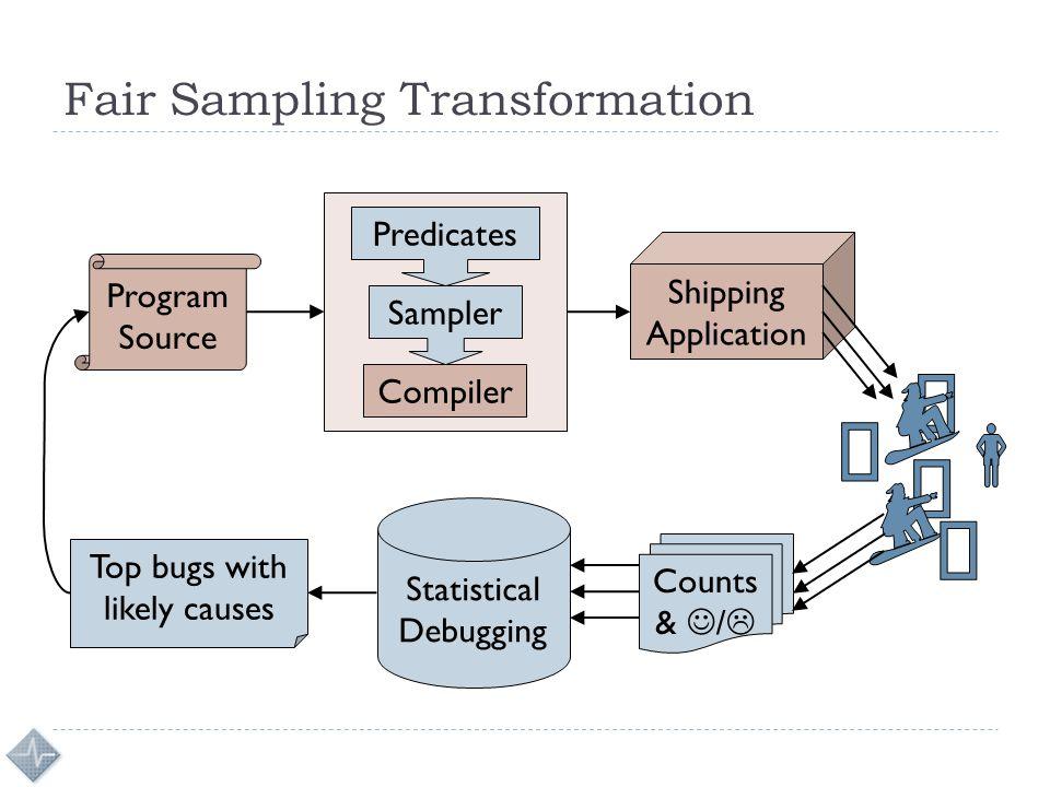 Fair Sampling Transformation Program Source Compiler Shipping Application Sampler Predicates Counts & /  Statistical Debugging Top bugs with likely c