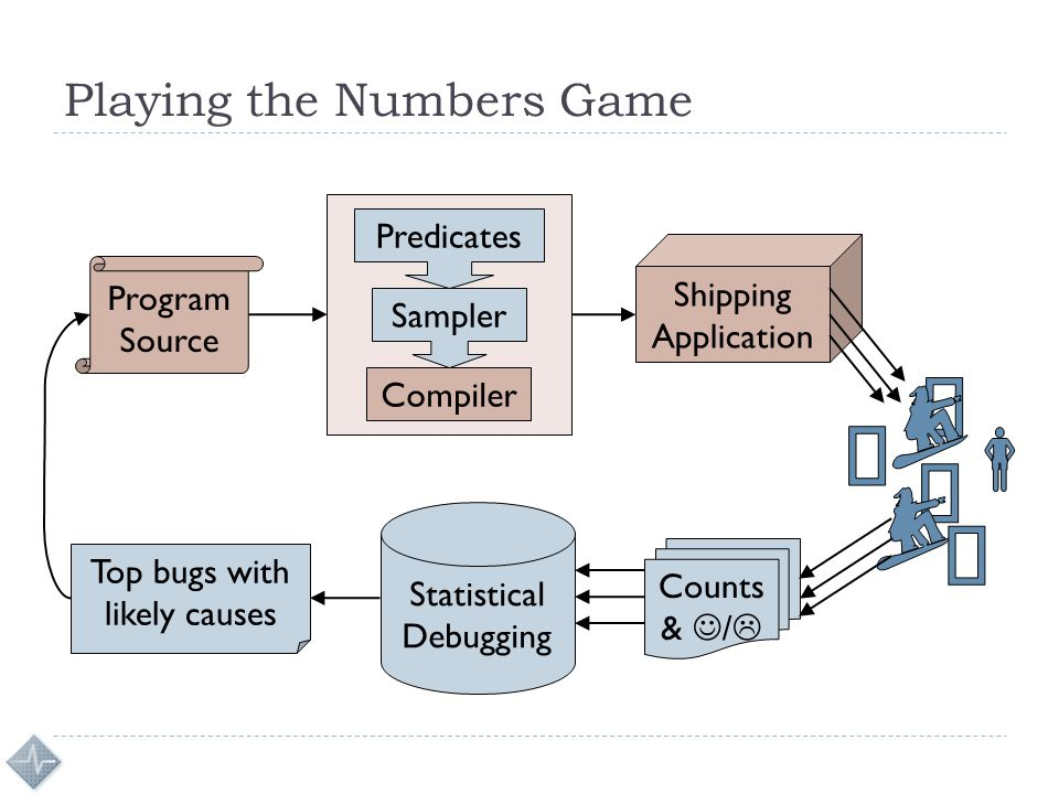 Playing the Numbers Game Program Source Compiler Shipping Application Sampler Predicates Counts & /  Statistical Debugging Top bugs with likely causes
