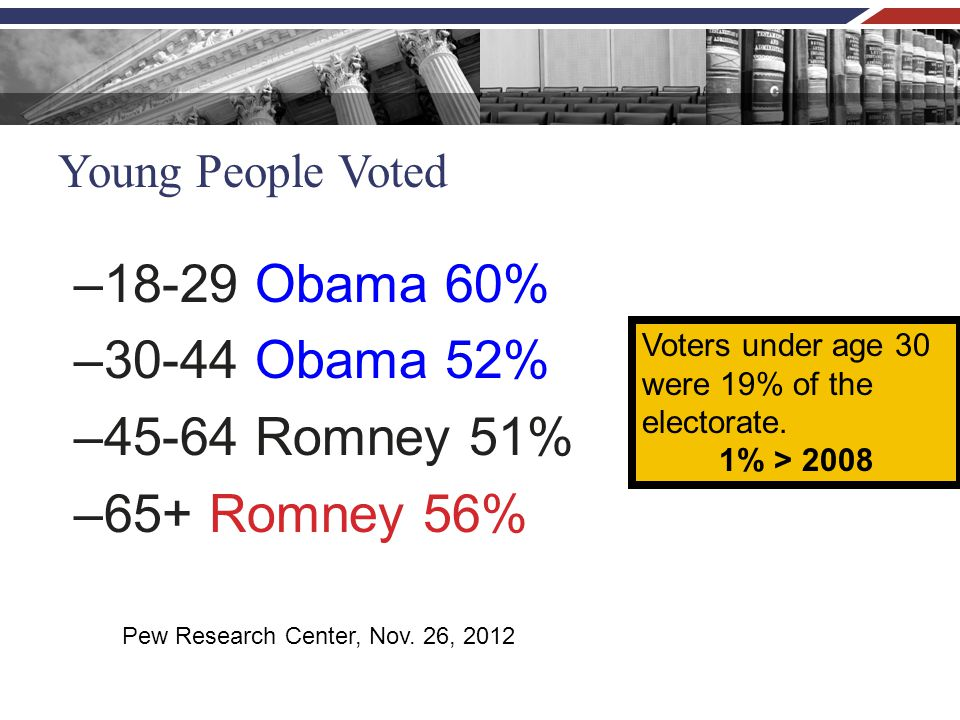 Young People Voted –18-29 Obama 60% –30-44 Obama 52% –45-64 Romney 51% –65+ Romney 56% Pew Research Center, Nov. 26, 2012 Voters under age 30 were 19%