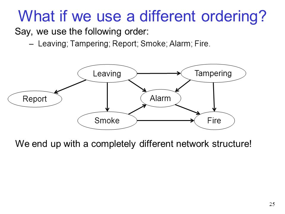 What if we use a different ordering.