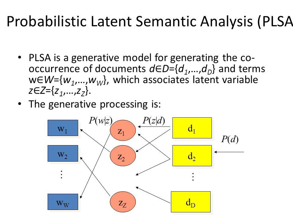 Probabilistic Latent Semantic Analysis (PLSA) PLSA is a generative model for generating the co- occurrence of documents d ∈ D={d 1,…,d D } and terms w ∈ W={w 1,…,w W }, which associates latent variable z ∈ Z={z 1,…,z Z }.
