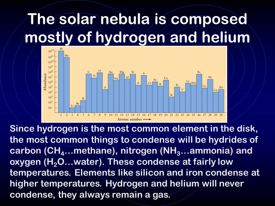 The solar nebula is composed mostly of hydrogen and helium Since hydrogen is the most common element in the disk, the most common things to condense will be hydrides of carbon (CH 4 …methane), nitrogen (NH 3 …ammonia) and oxygen (H 2 O…water).
