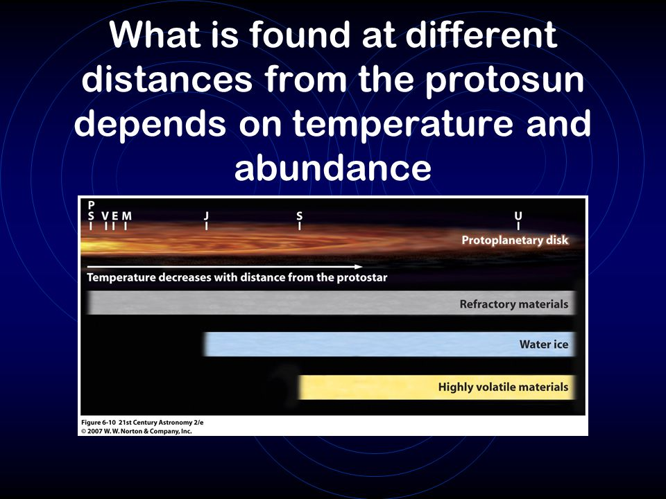 What is found at different distances from the protosun depends on temperature and abundance