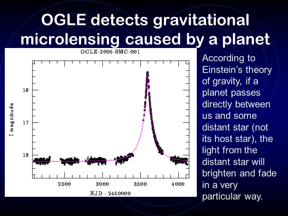 OGLE detects gravitational microlensing caused by a planet According to Einstein's theory of gravity, if a planet passes directly between us and some distant star (not its host star), the light from the distant star will brighten and fade in a very particular way.