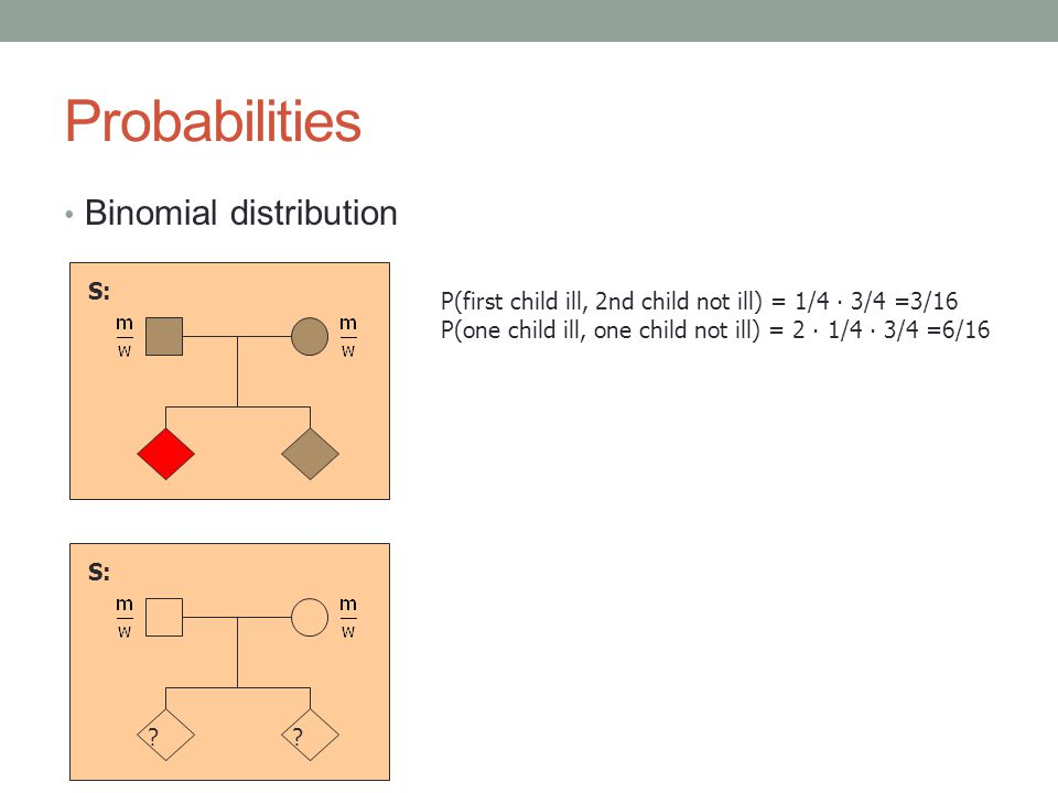 Probabilities Binomial distribution S: ?.