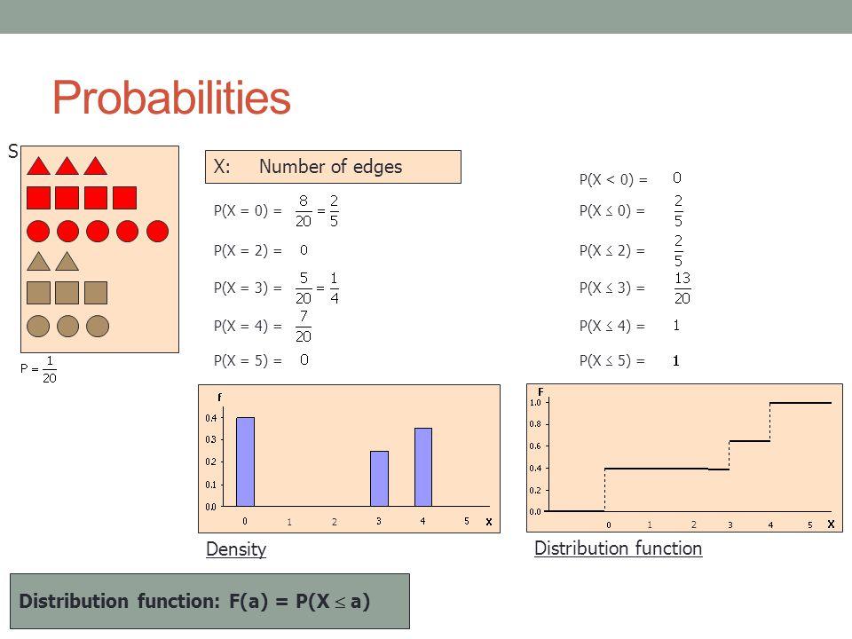 Probabilities S X:Number of edges P(X = 4) = P(X = 0) = P(X = 2) = P(X = 3) = P(X = 5) = P(X  4) = P(X  0) = P(X  2) = P(X  3) = P(X  5) = P(X < 0) = Distribution function: F(a) = P(X  a) Density 21 Distribution function 1 2