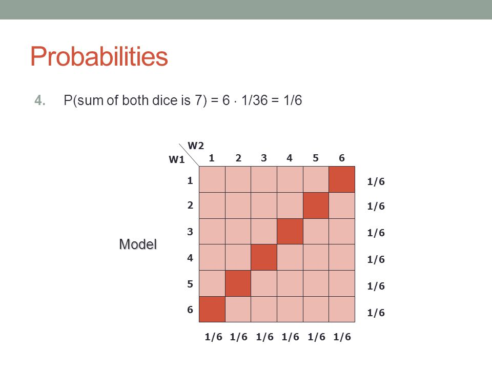 Probabilities 4. P(sum of both dice is 7) = 6  1/36 = 1/6 123456 1 2 3 4 5 6 Model W2 W1 1/6