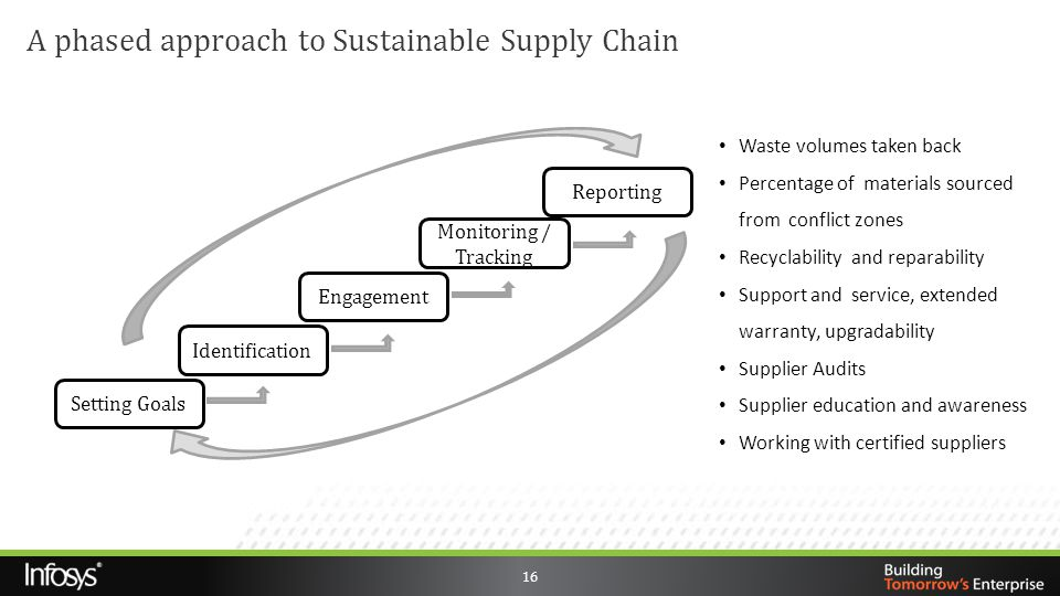 A phased approach to Sustainable Supply Chain 16 Setting Goals Identification Engagement Monitoring / Tracking Reporting Waste volumes taken back Perc