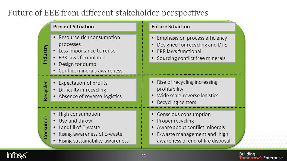 Future of EEE from different stakeholder perspectives 22 Present SituationFuture Situation Resource rich consumption processes Less importance to reus