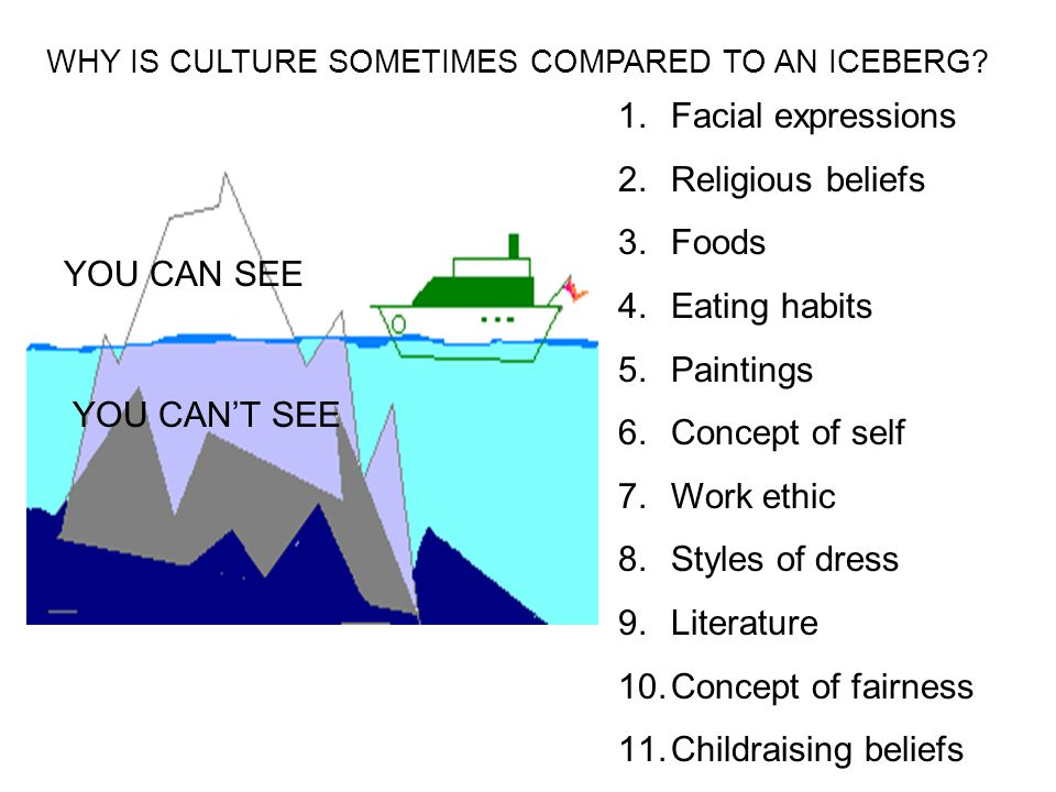 YOU CAN SEE WHY IS CULTURE SOMETIMES COMPARED TO AN ICEBERG.
