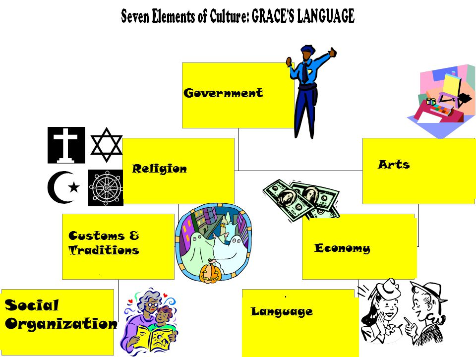 Government Religion Customs & Traditions Social Organization Language Economy Arts