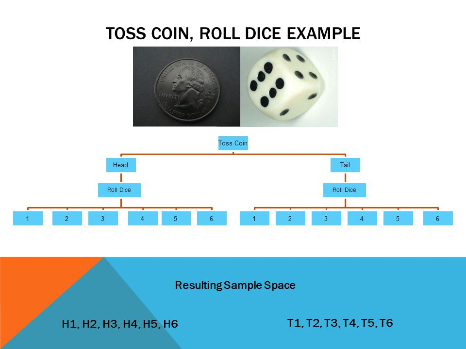 Toss Coin Head 123456 Tail 123456 Roll Dice TOSS COIN, ROLL DICE EXAMPLE H1, H2, H3, H4, H5, H6 T1, T2, T3, T4, T5, T6 Resulting Sample Space