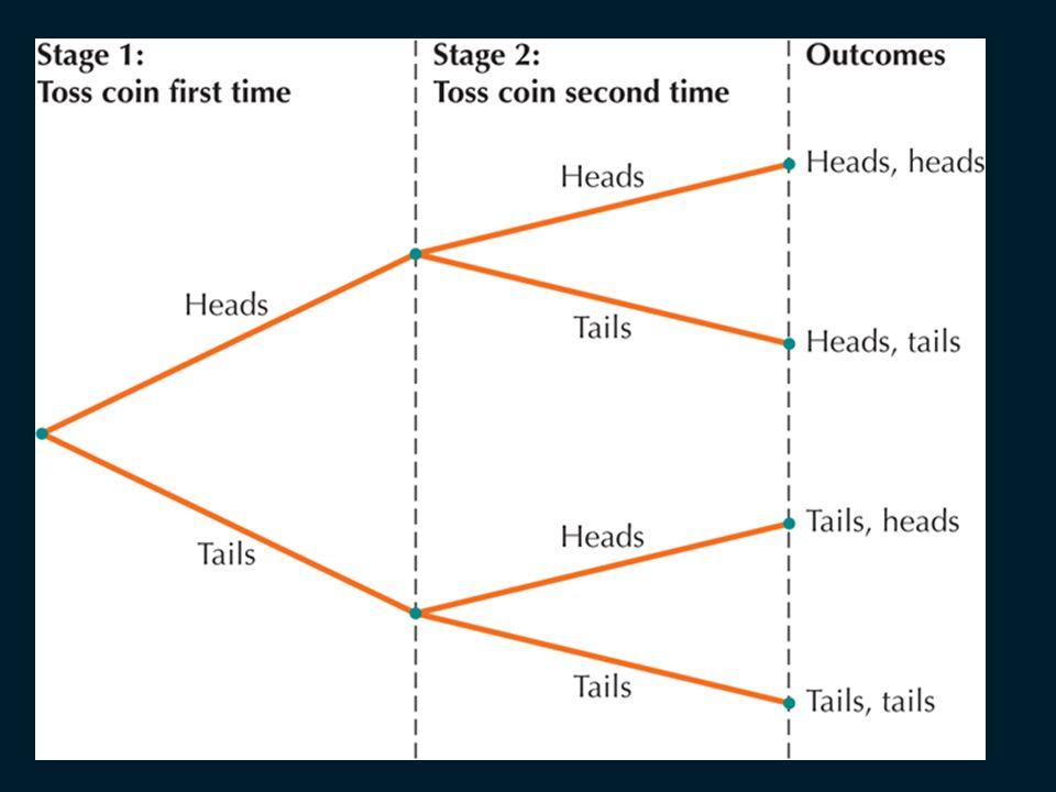 Tree Diagrams Toss a Coin H T H T H T P(H) =P(H) = 1/2 P(H,H) = P(H,H) = ½ · ½ = ¼