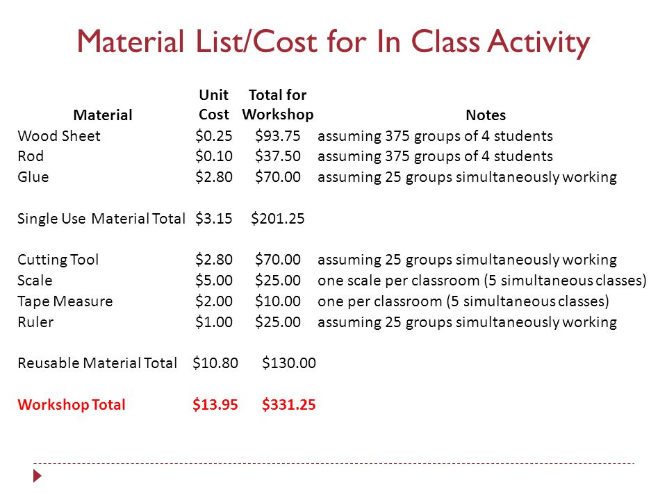 Material List/Cost for In Class Activity Material Unit Cost Total for WorkshopNotes Wood Sheet$0.25$93.75assuming 375 groups of 4 students Rod$0.10$37.50assuming 375 groups of 4 students Glue$2.80$70.00assuming 25 groups simultaneously working Single Use Material Total$3.15$201.25 Cutting Tool$2.80$70.00assuming 25 groups simultaneously working Scale$5.00$25.00one scale per classroom (5 simultaneous classes) Tape Measure$2.00$10.00one per classroom (5 simultaneous classes) Ruler$1.00$25.00assuming 25 groups simultaneously working Reusable Material Total$10.80$130.00 Workshop Total$13.95$331.25