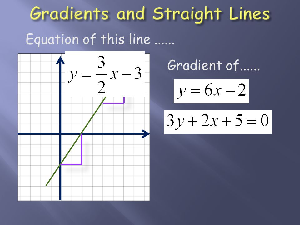 Gradient of...... Equation of this line......