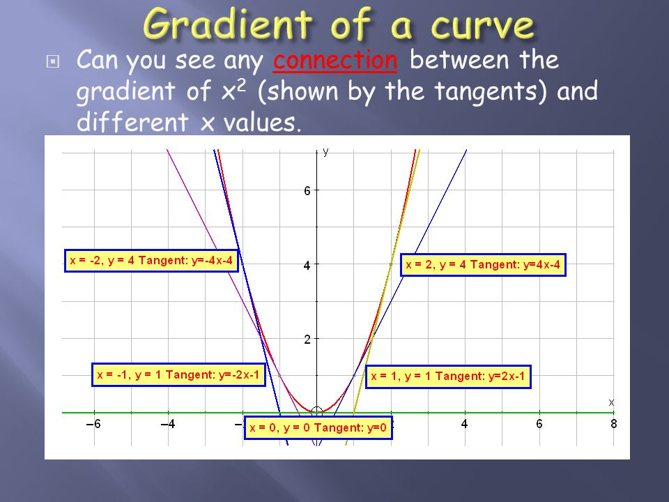  Can you see any connection between the gradient of x 2 (shown by the tangents) and different x values.connection