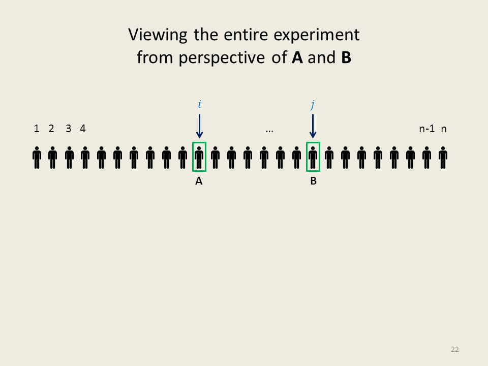Viewing the entire experiment from perspective of A and B 22 1 2 3 4 … n-1 n AB