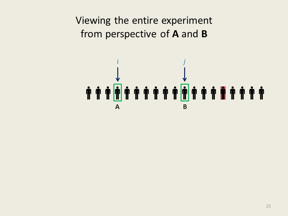 Viewing the entire experiment from perspective of A and B 25 AB
