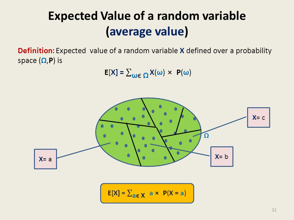 Expected Value of a random variable (average value) 32 Ω X= a X= b X= c