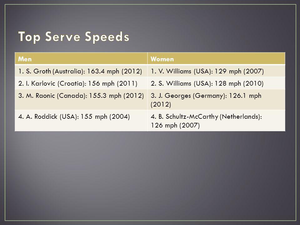 MenWomen 1. S. Groth (Australia): 163.4 mph (2012)1. V. Williams (USA): 129 mph (2007) 2. I. Karlovic (Croatia): 156 mph (2011)2. S. Williams (USA): 1