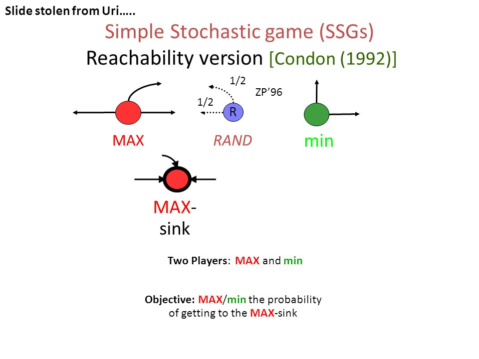 Simple Stochastic game (SSGs) Reachability version [Condon (1992)] Objective: MAX/min the probability of getting to the MAX-sink Two Players: MAX and min MAX min RAND R MAX- sink min- sink Slide stolen from Uri…..