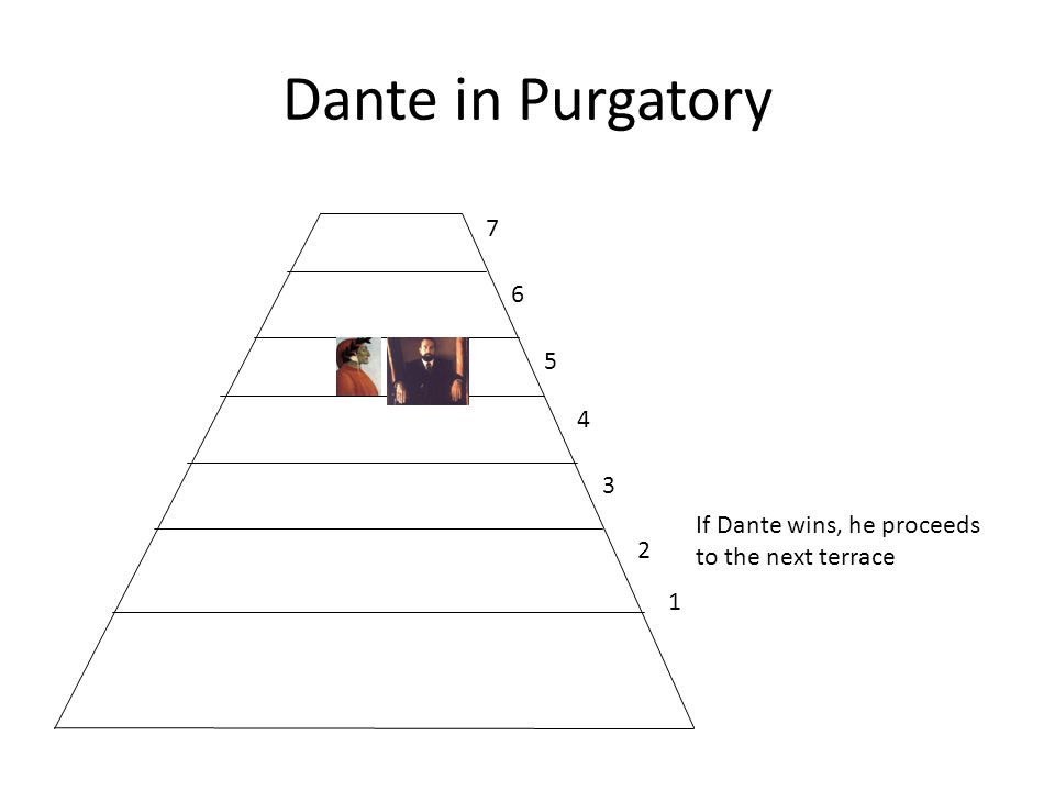 Dante in Purgatory 1 2 3 4 5 6 7 If Dante wins, he proceeds to the next terrace