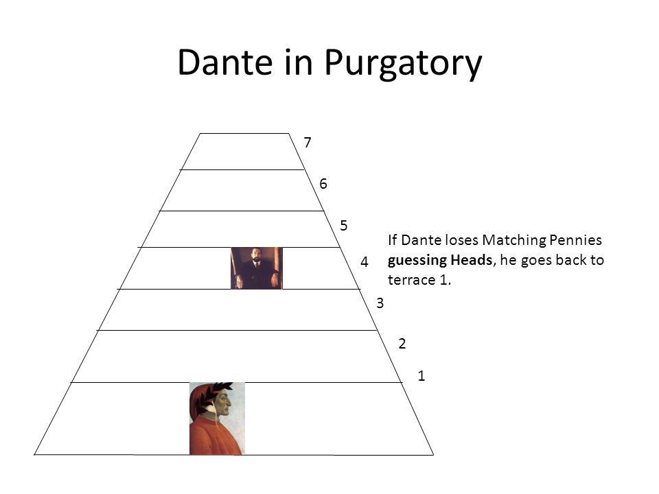 Dante in Purgatory 1 2 3 4 5 6 7 If Dante loses Matching Pennies guessing Heads, he goes back to terrace 1.