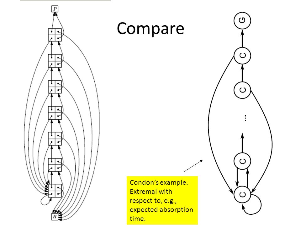 Compare Condon's example. Extremal with respect to, e.g., expected absorption time.