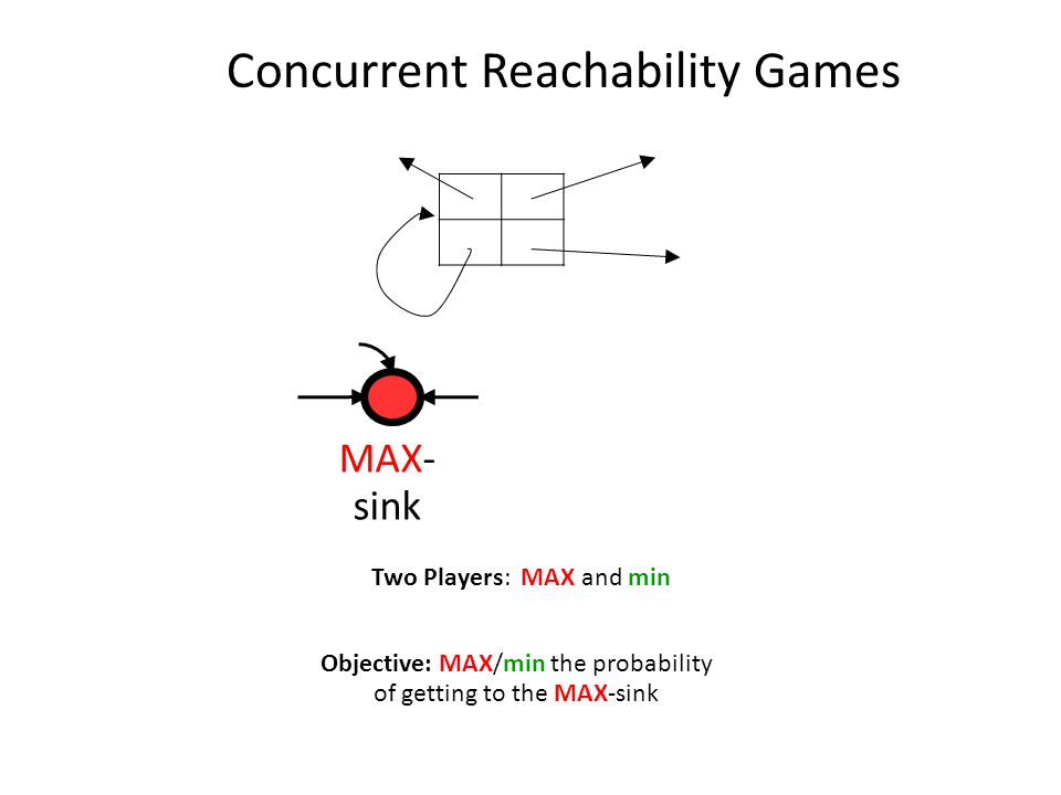 Simple Stochastic game (SSGs) Reachability version [Condon (1992)] Objective: MAX/min the probability of getting to the MAX-sink Two Players: MAX and min MAX min RAND R MAX- sink min- sink 1/2 ZP'96 Concurrent Reachability Games