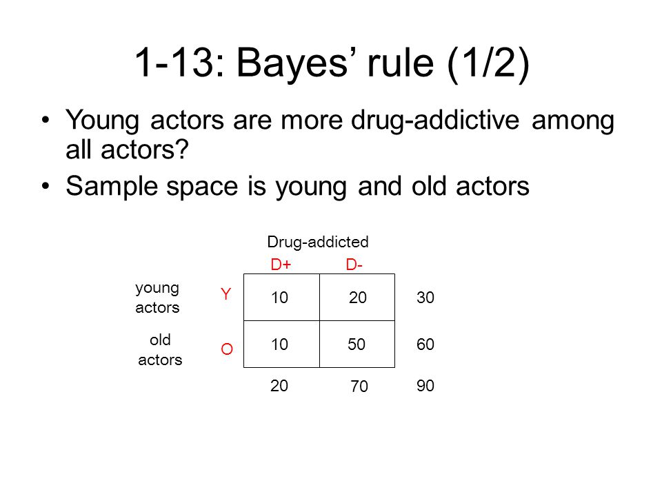 1-13: Bayes' rule (1/2) Young actors are more drug-addictive among all actors.