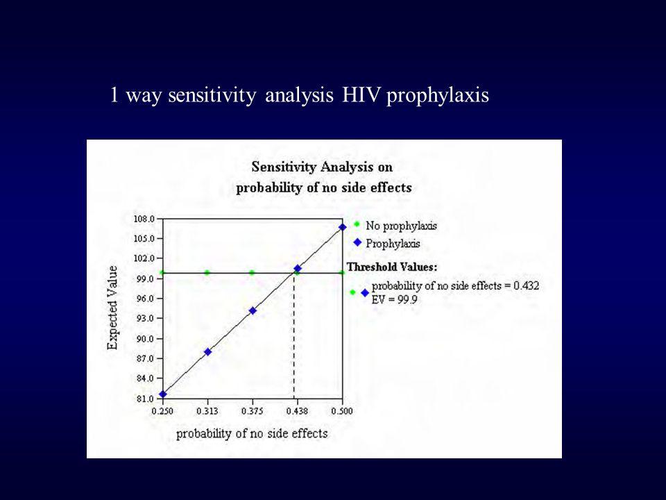1 way sensitivity analysis HIV prophylaxis
