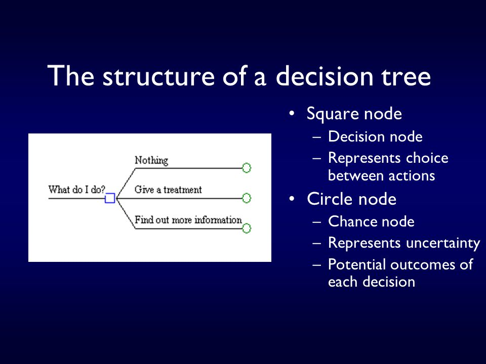The structure of a decision tree Square node –Decision node –Represents choice between actions Circle node –Chance node –Represents uncertainty –Potential outcomes of each decision