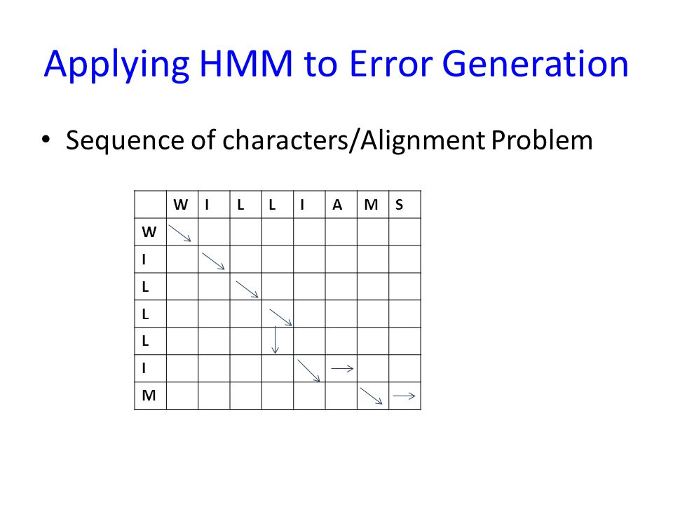 Applying HMM to Error Generation Sequence of characters/Alignment Problem WILLIAMS W I L L L I M
