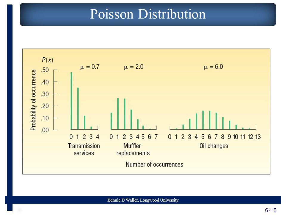 Bennie D Waller, Longwood University 6-15 Poisson Distribution