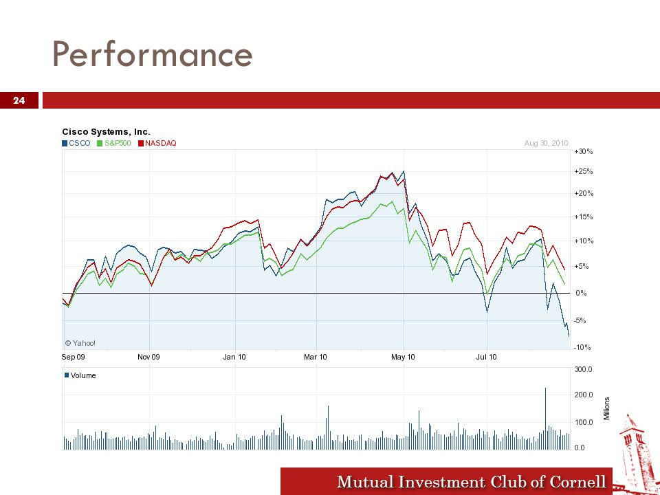 Mutual Investment Club of Cornell Performance 24