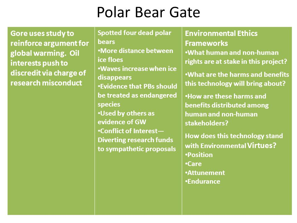 Polar Bear Gate Gore uses study to reinforce argument for global warming. Oil interests push to discredit via charge of research misconduct Spotted fo