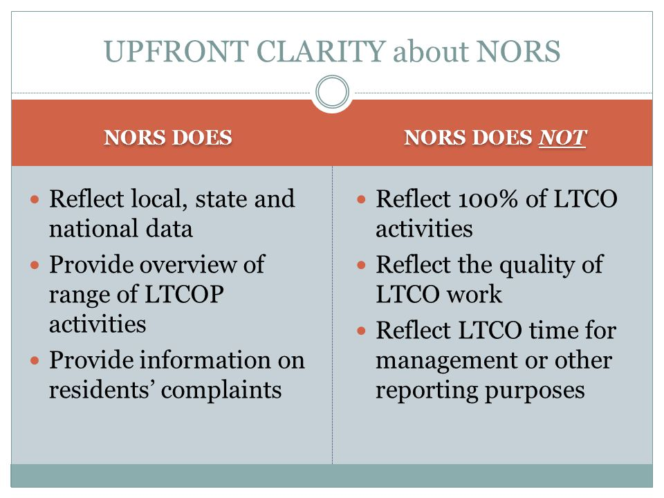 NORS DOES NORS DOES NOT Reflect local, state and national data Provide overview of range of LTCOP activities Provide information on residents' complaints Reflect 100% of LTCO activities Reflect the quality of LTCO work Reflect LTCO time for management or other reporting purposes UPFRONT CLARITY about NORS