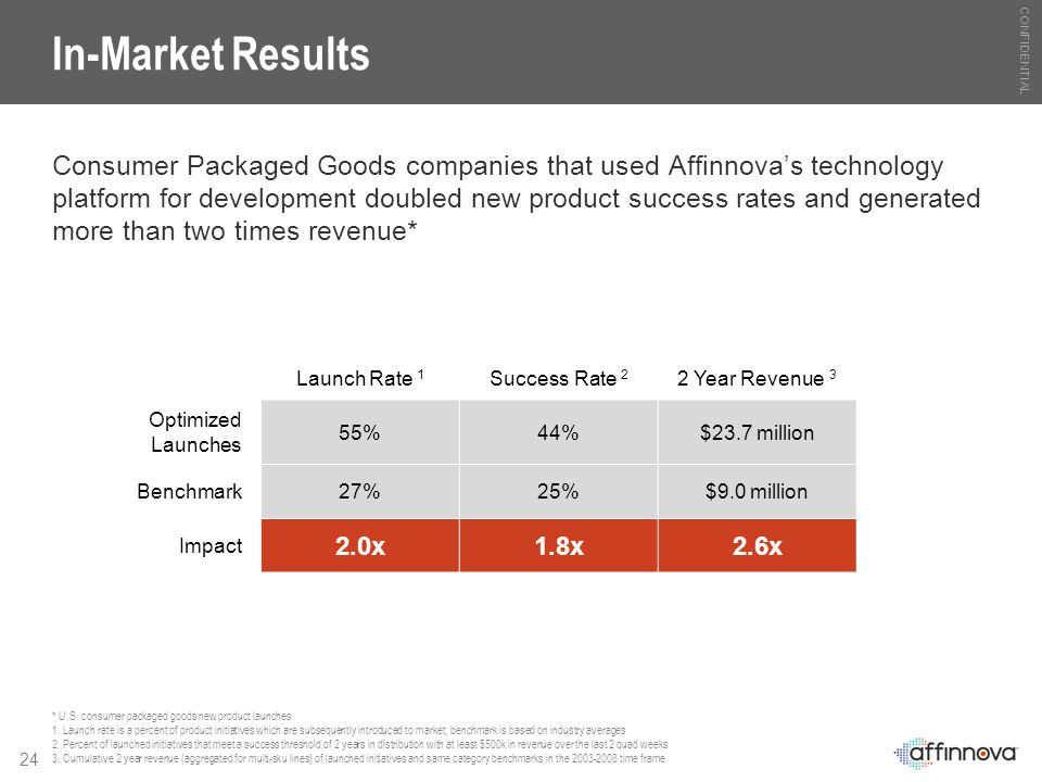 CONFIDENTIAL 24 In-Market Results Consumer Packaged Goods companies that used Affinnova's technology platform for development doubled new product succ