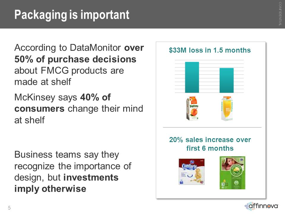 CONFIDENTIAL 5 Packaging is important According to DataMonitor over 50% of purchase decisions about FMCG products are made at shelf McKinsey says 40%