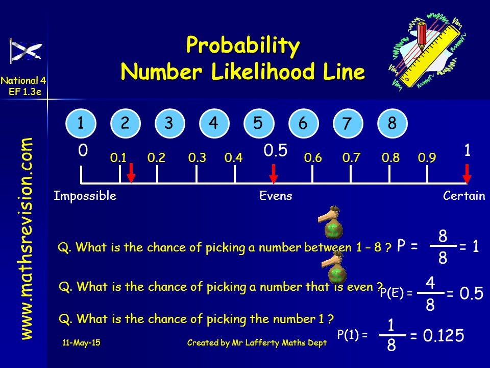 Probability Number Likelihood Line www.mathsrevision.com 10.50 CertainEvensImpossible 12354 7 68 0.10.20.30.40.60.70.80.9 Q.