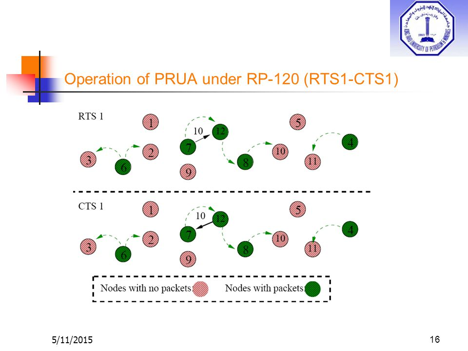 5/11/201516 Operation of PRUA under RP-120 (RTS1-CTS1)