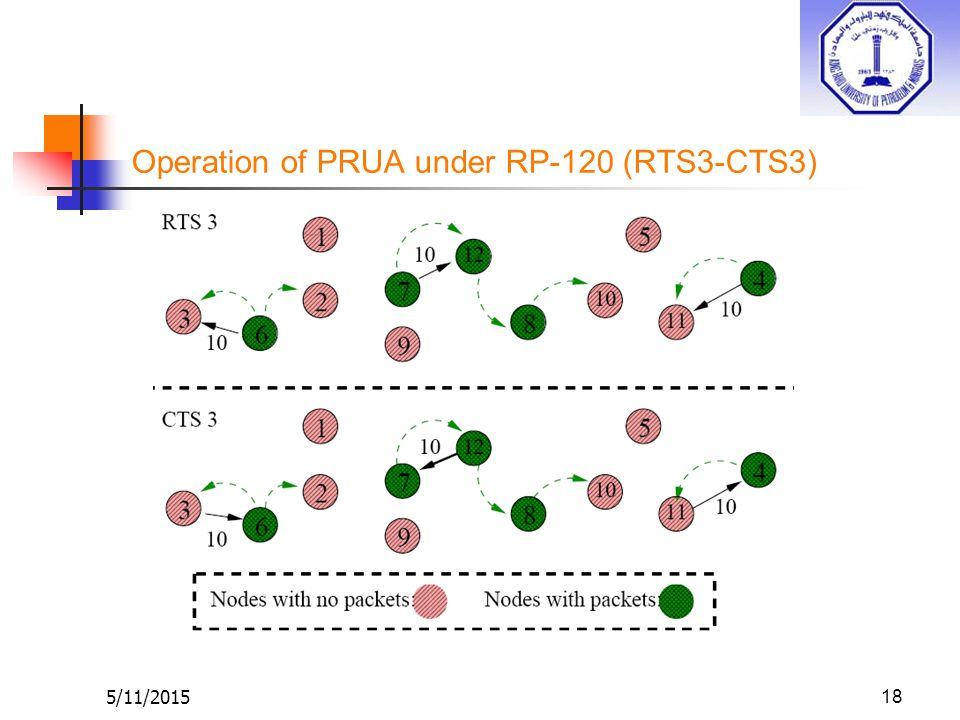 5/11/201518 Operation of PRUA under RP-120 (RTS3-CTS3)